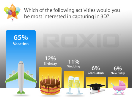 3D Activities Survey