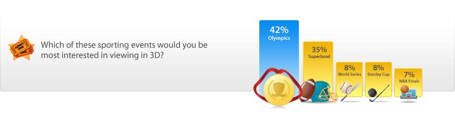 3D Sports Survey